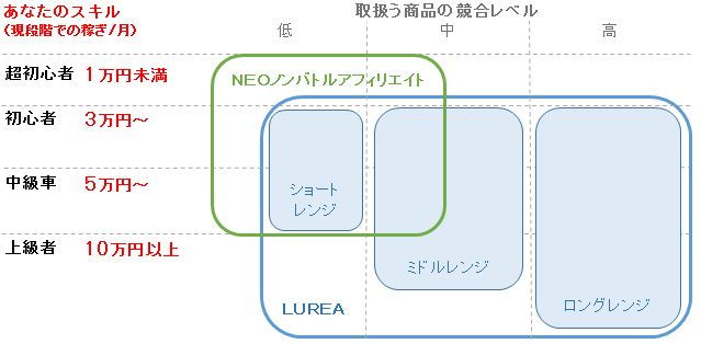 NeoとLureaの比較