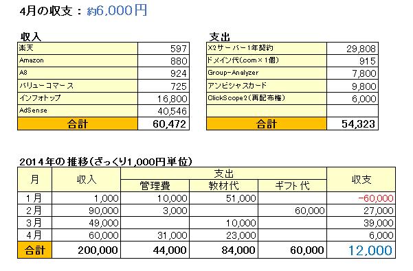 2014年4月収支表