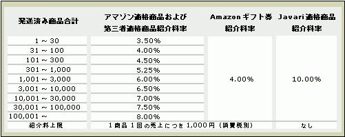Amazon紹介料一覧