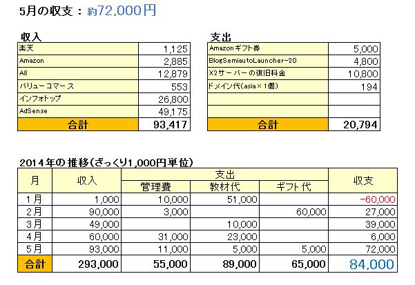 2014年5月収支表