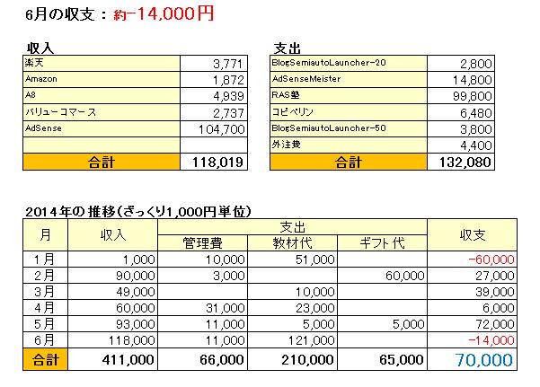 収支表_201406
