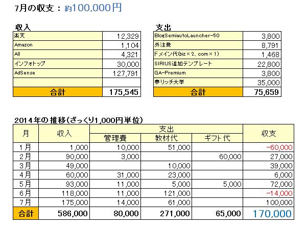 収支表_201407