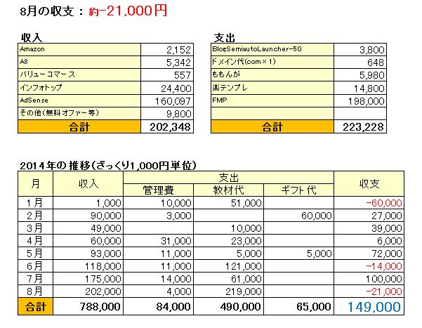 収支表_201408
