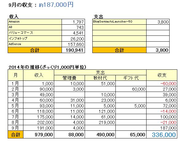 収支表_201409