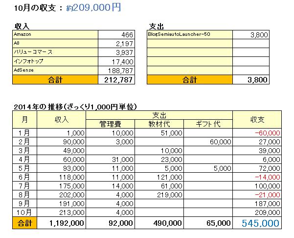 収支表_201410