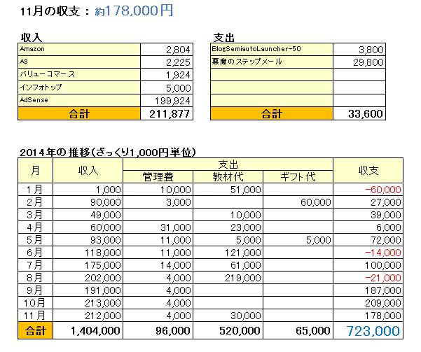 収支表_201411