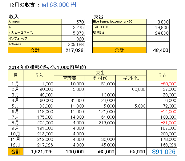 収支表_201412
