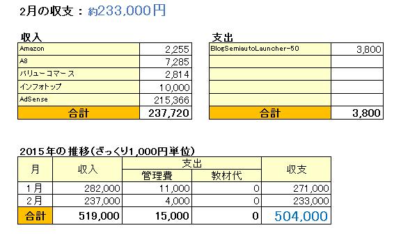 収支表_201502