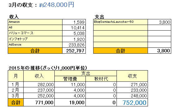 収支表_201503